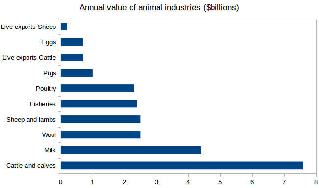 animal_industry_values.png