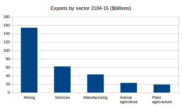 exports_by_sector.png