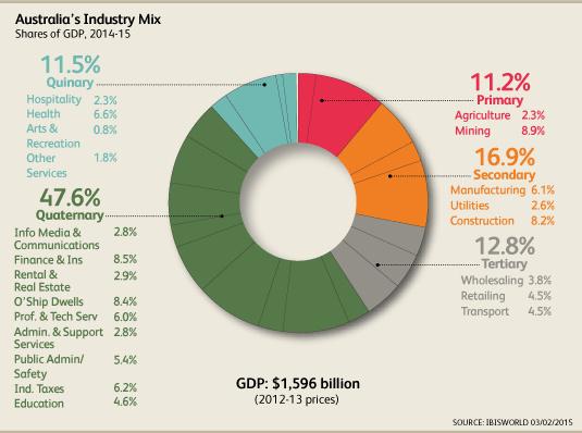 IndustryMix2014.jpg