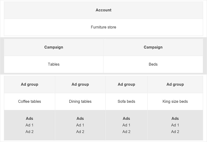 Adwords_Campaign_Structure.jpg