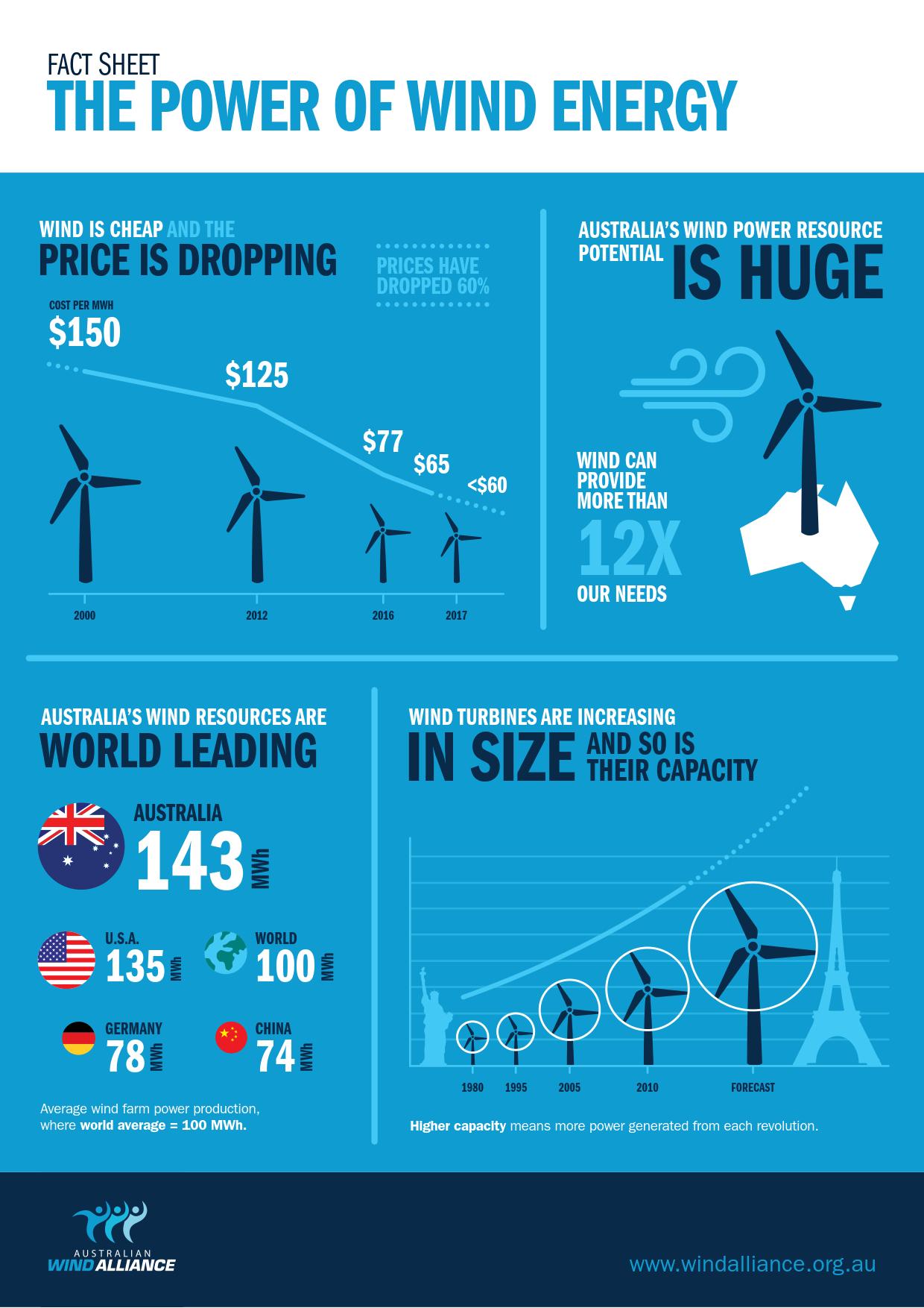 2017_AWA_Wind_Power_Factsheet_1.png