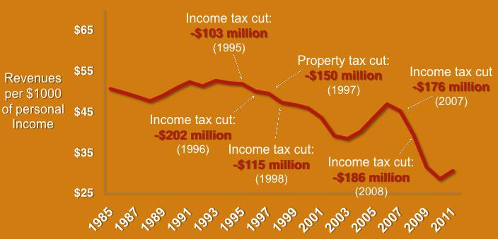 Revenue Tax Graph