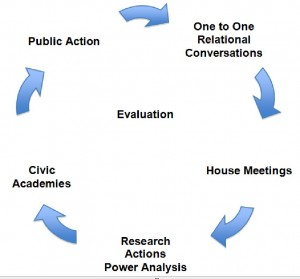 Cycle of Organizing w academies