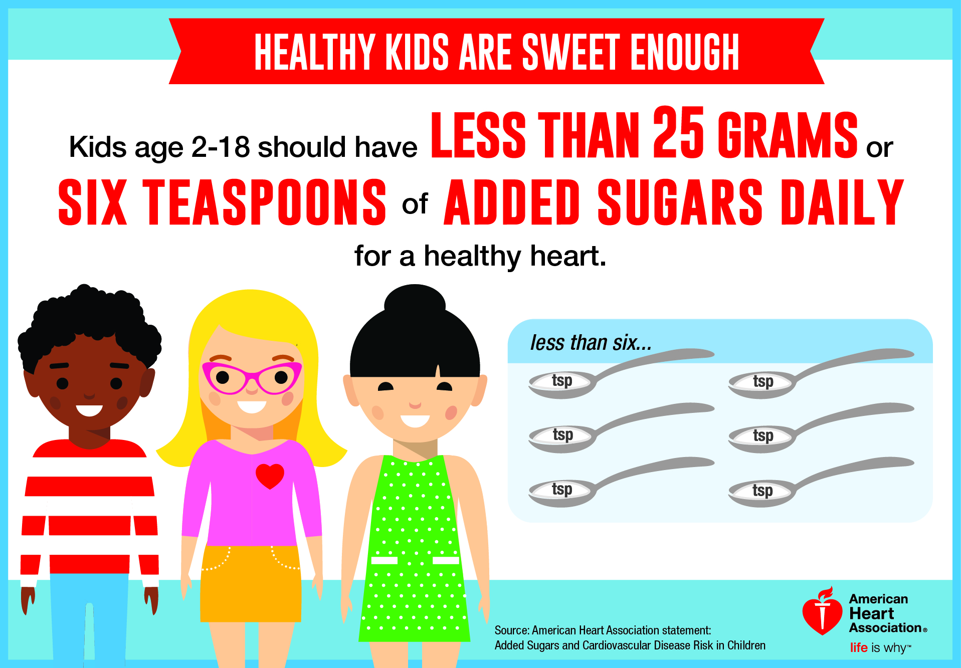 Kids & Added Sugars: How Much is Too Much?