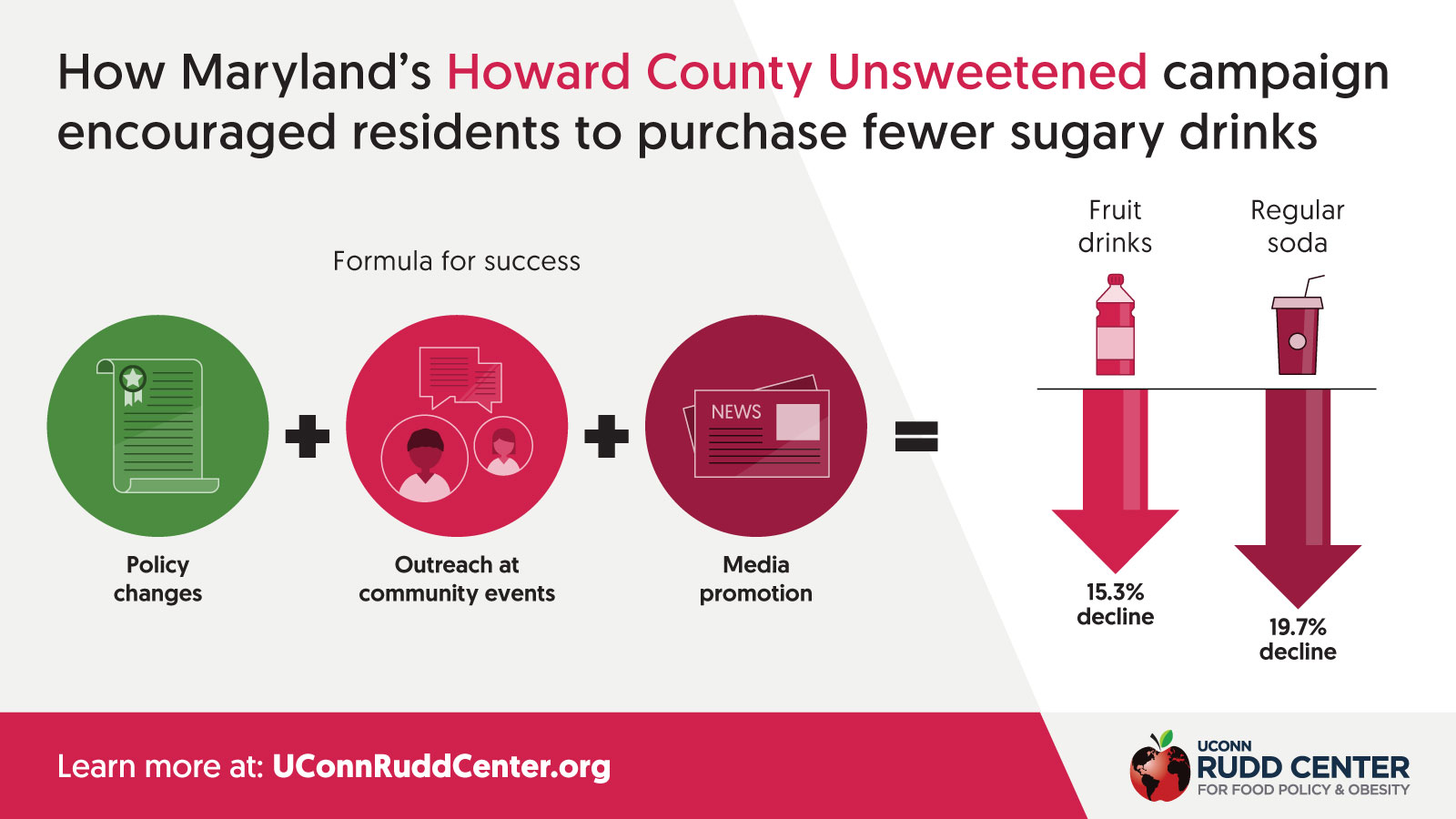FinalHowardCountyUnsweetenedinfographic217.jpg