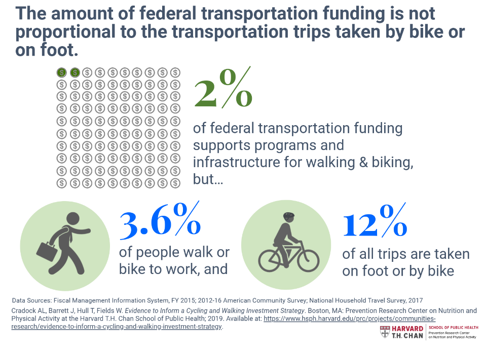New Report: Evidence to Inform a Cycling and Walking Investment Strategy
