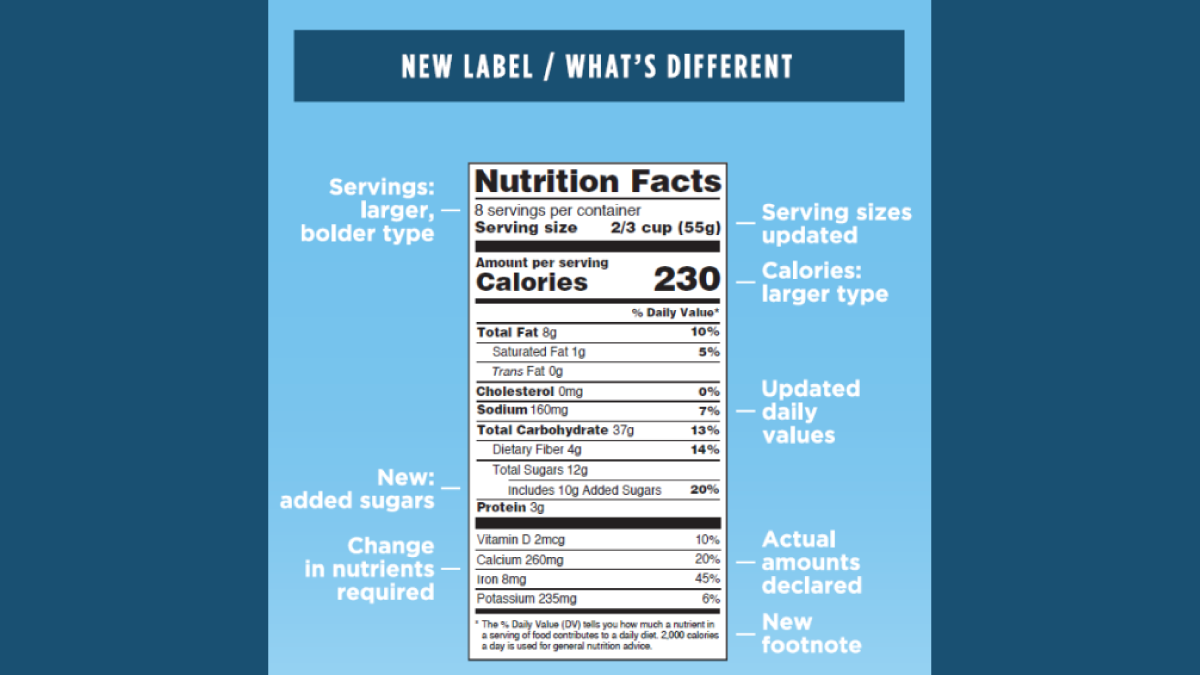 New Year, New Nutrition Facts Label