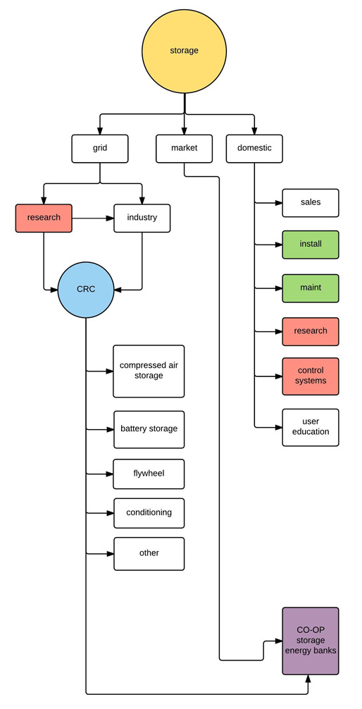 SEIC-Storage-industry-generation-crop-web.jpg