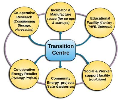 Transition-Centre-Operations-4-web.jpg