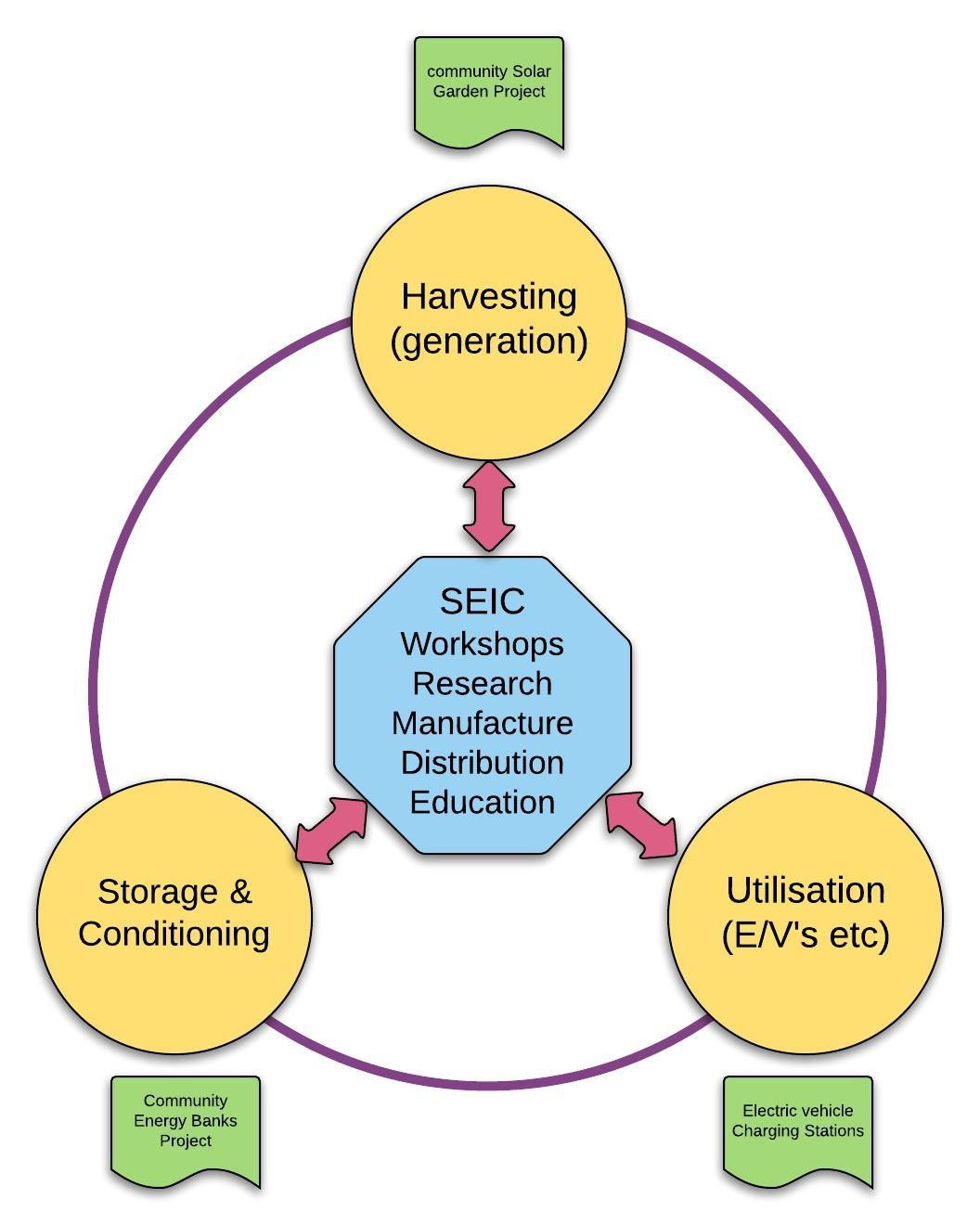 SEIC-transition-pillars-projects.jpeg