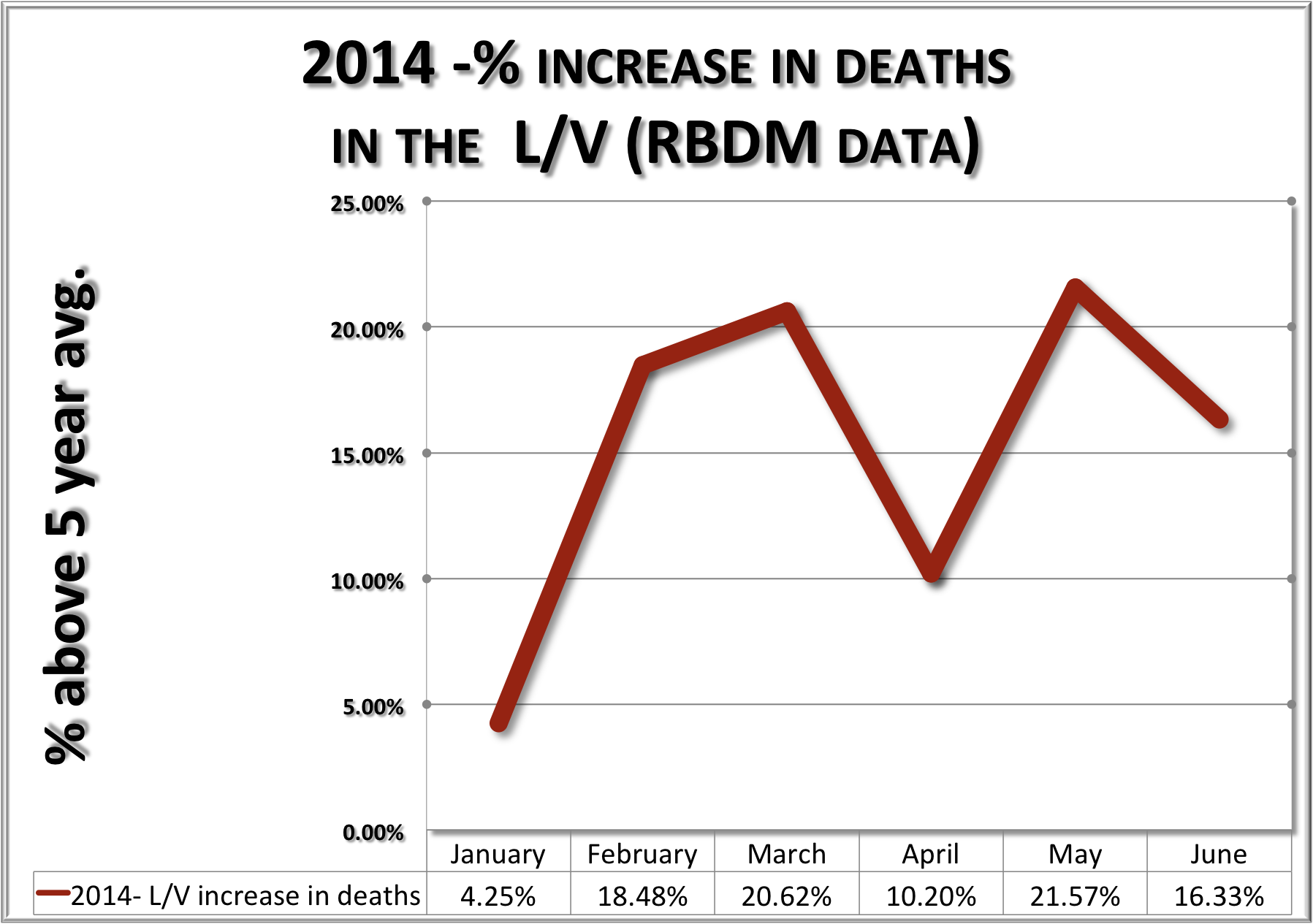 VOTV-death-increase-percentage.png