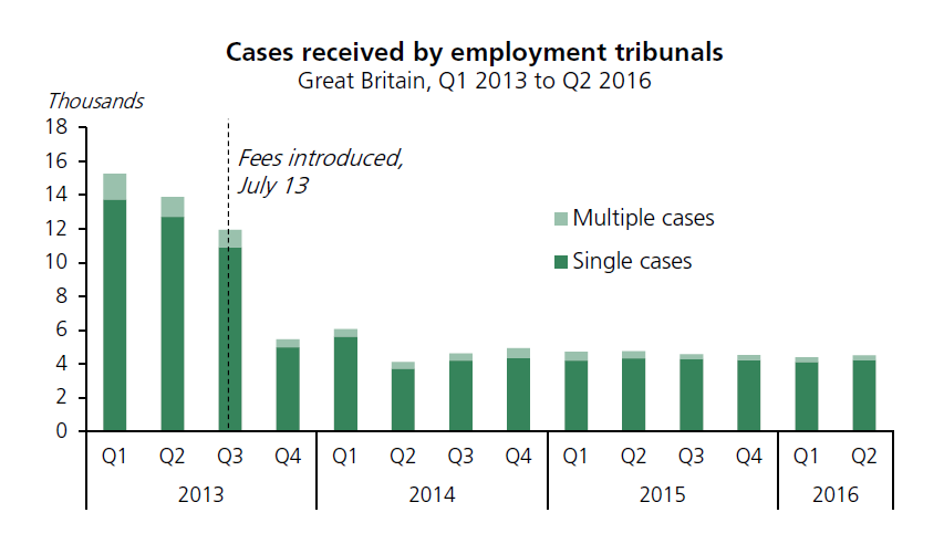 Employment_tribuneral_fees_graph.PNG