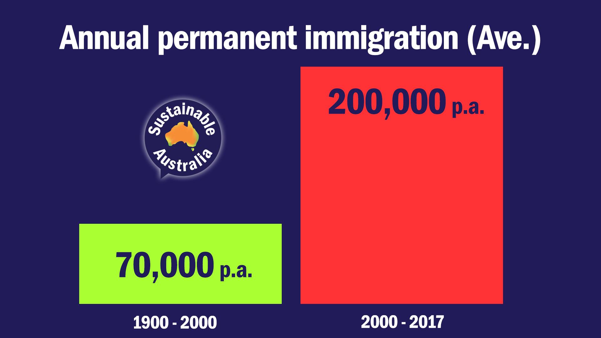 Sustainable_Australia_Versus_Big_Australia-Immigration.jpg