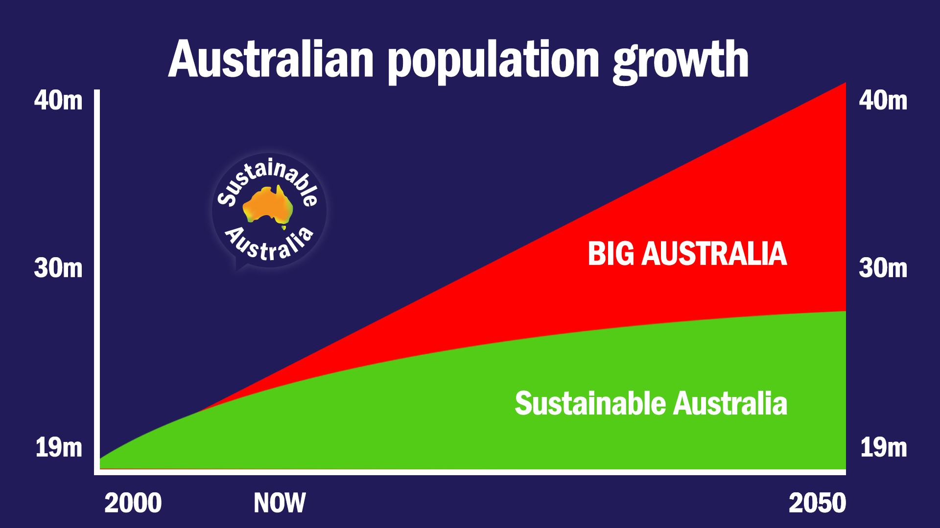 Sustainable_Australia_Versus_Big_Australia-Population.jpg