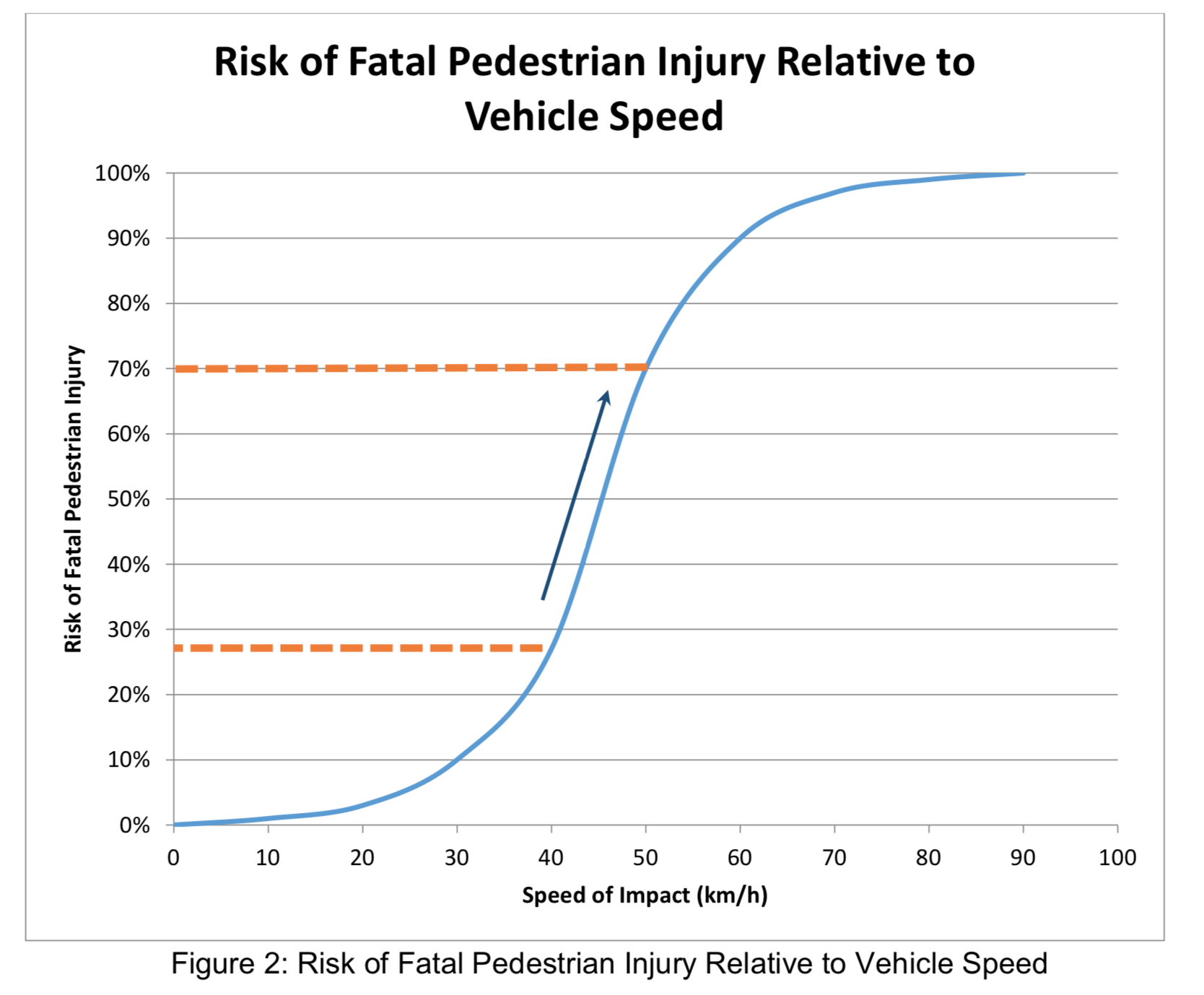Speed vs Fatal Injury