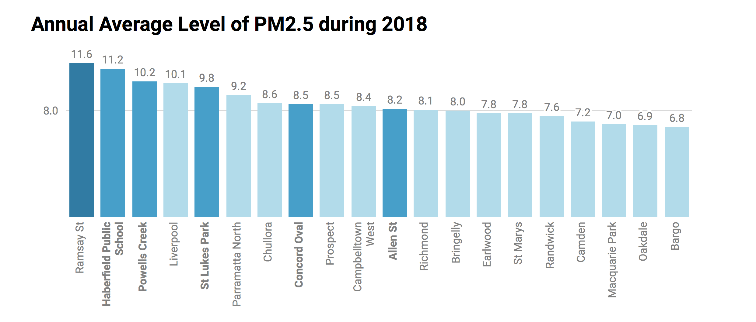 PM 2.5 air pollution levels in Sydney in 2018