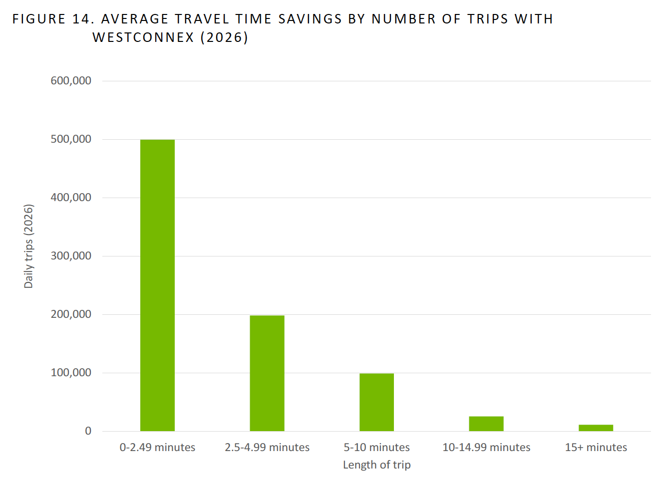WestCONnex travel time savings