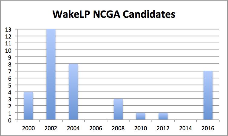 wakelp_ncga_candidates.jpg