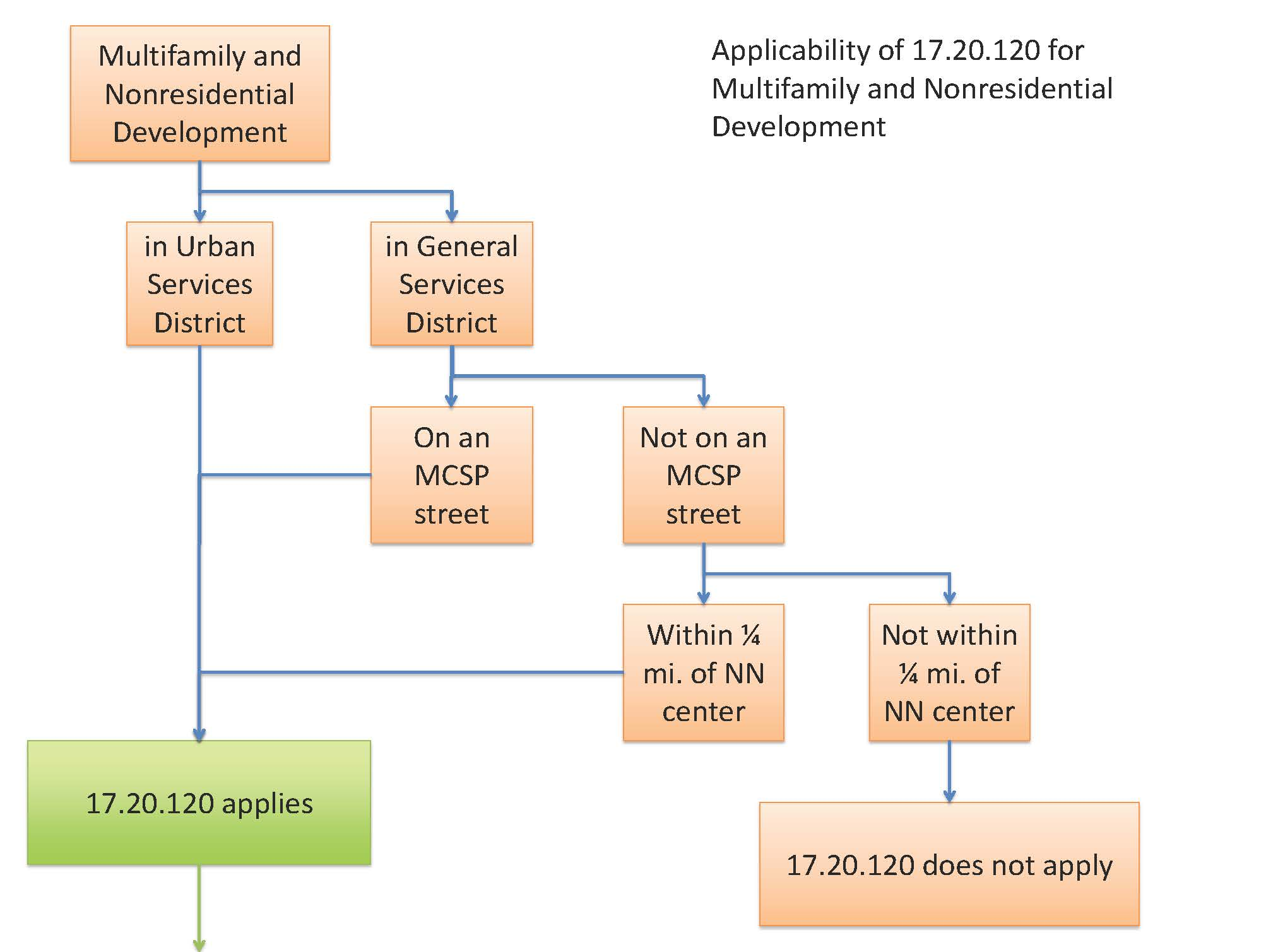 17.20.120_flow_chart_Page_1.jpg