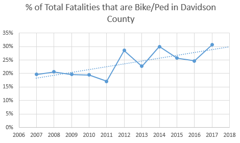 __of_total_fatalities_that_are_pedestrians.PNG
