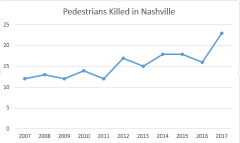Pedestrians_Killed__2007-2017.PNG
