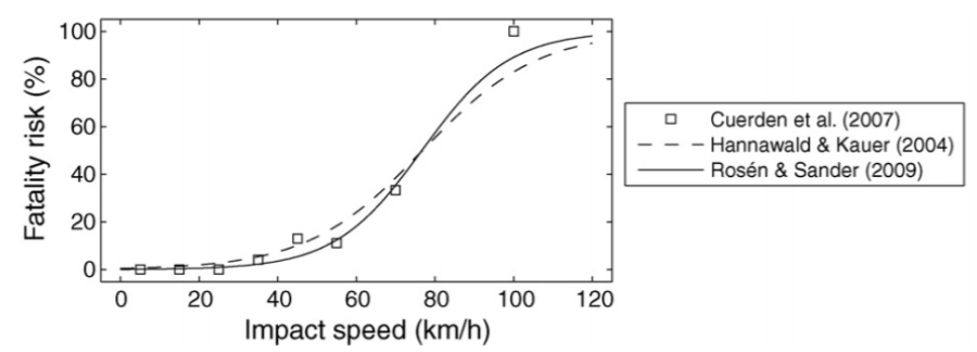 accuardi_blog_4__speed_graph.png