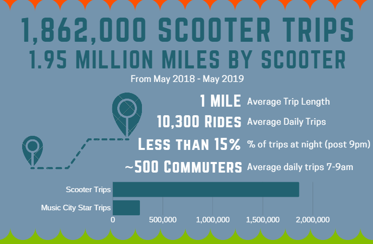 Scooter Data Summary