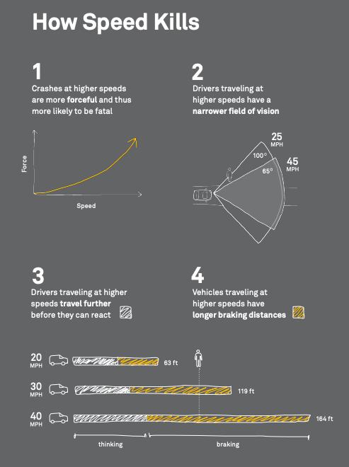 NACTO How Speed Kills Graphic