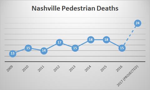 Nashville_Pedestrian_Deaths_2017.png