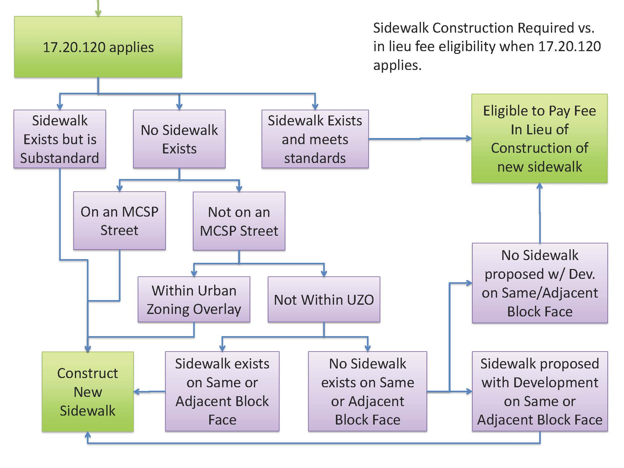 17.20.120_flow_chart_Page_3.jpg