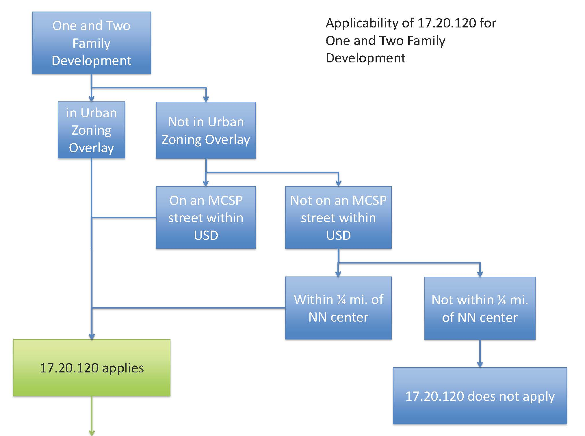 17.20.120_flow_chart_Page_2.jpg