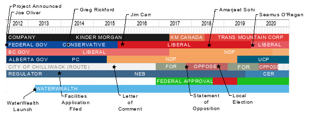 transmountain_timeline.png