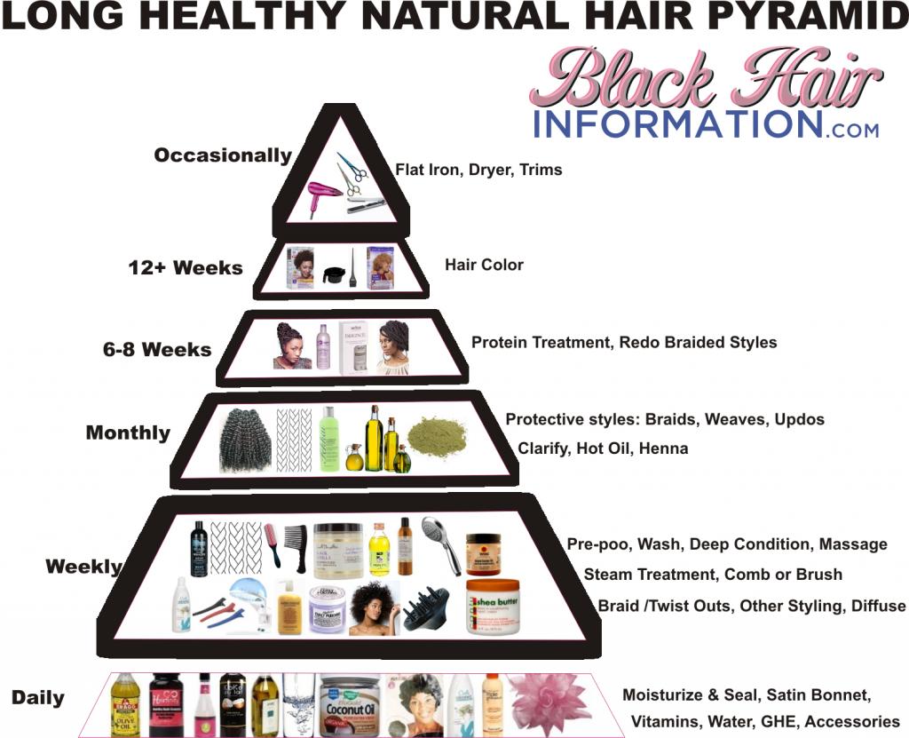 Natural_Hair_Pyramid.png