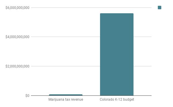 Marijuana tax dollars and K-12 budget