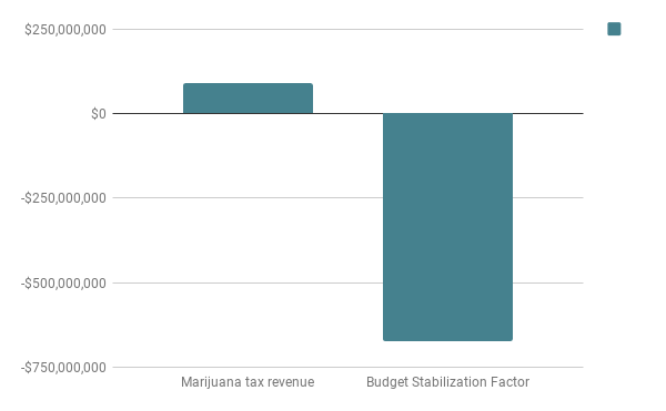 Marijuana taxes vs Budget Stabilization Factor