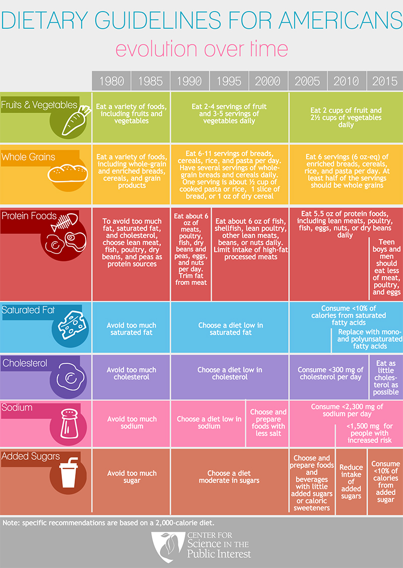 info_graphic_dietary-guidelines-infographic.jpg