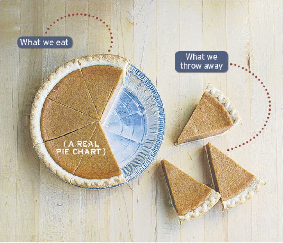 a_food_waste_pie_chart.jpg