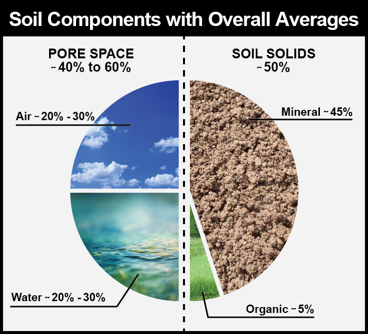 soil_chart.png