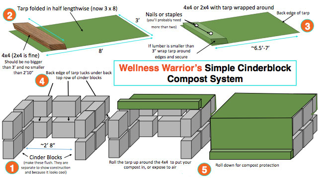 cinderblock_compost_diagram.jpg