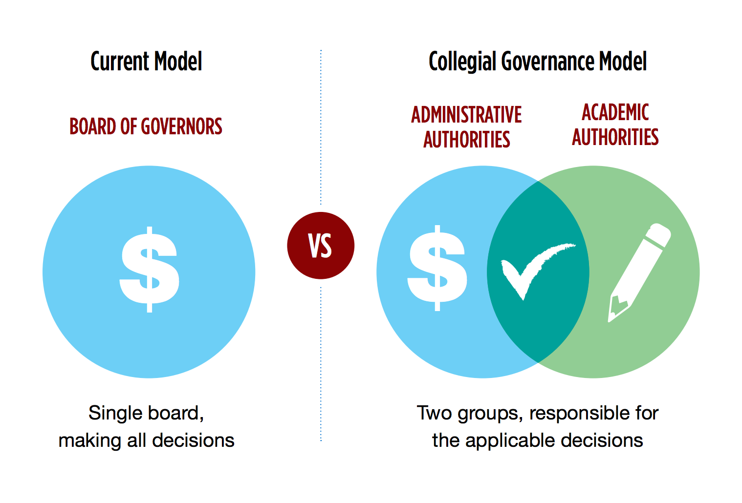 Collegial Governance Model