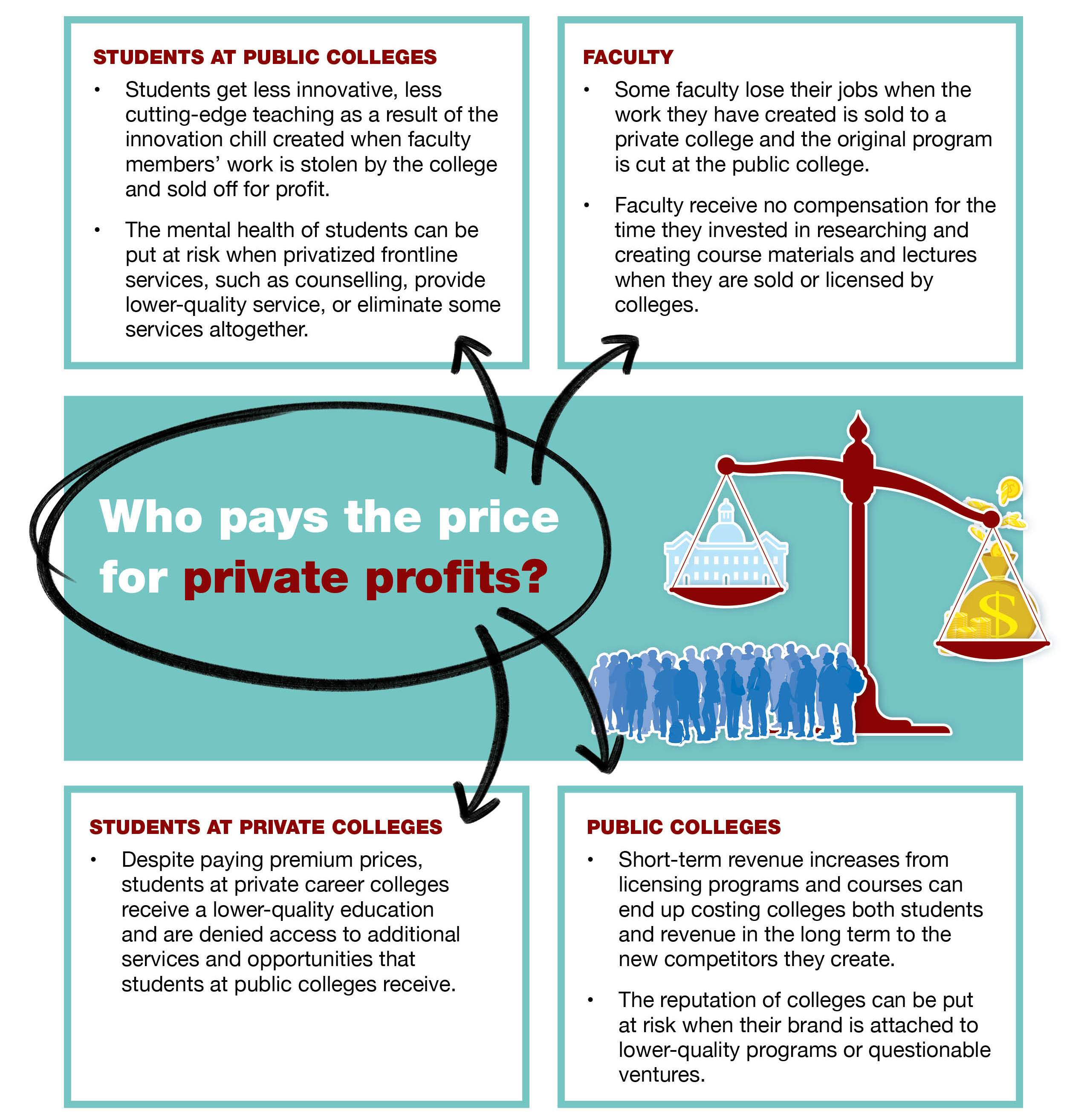 Who pays the price for private profits?  Students at public colleges  Students get less innovative, less cutting-edge teaching as a result of the innovation chill created when faculty members' work is stolen by the college and sold off for profit. The mental health of students can be put at risk when privatized frontline services, such as counselling, provide lower-quality service, or eliminate some services altogether. Faculty  Some faculty lose their jobs when the work they have created is sold to a private college and the original program is cut at the public college. Faculty receive no compensation for the time they invested in researching and creating course materials and lectures when they are sold or licensed by colleges. Students at private colleges  Despite paying premium prices, students at private career colleges receive a lower-quality education and are denied access to additional services and opportunities that students at public colleges receive. Public colleges  Short-term revenue increases from licensing programs and courses can end up costing colleges both students and revenue in the long term to the new competitors they create. The reputation of colleges can be put at risk when their brand is attached to lower-quality programs or questionable ventures.