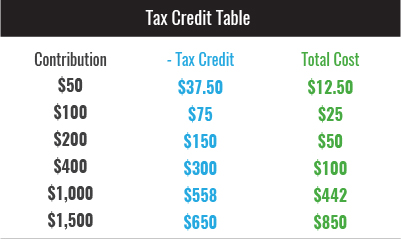 Tax Credit Table