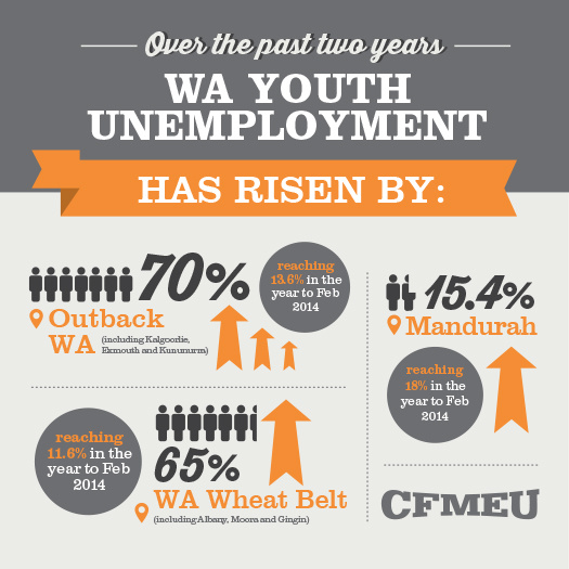 WA Youth Unemployment