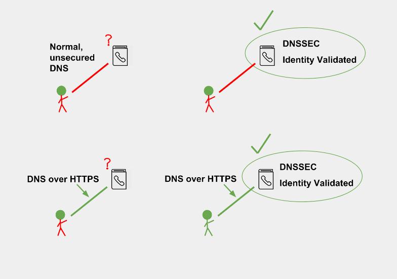 DNS Privacy