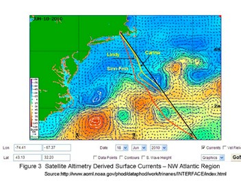 Gulf Stream Analysis