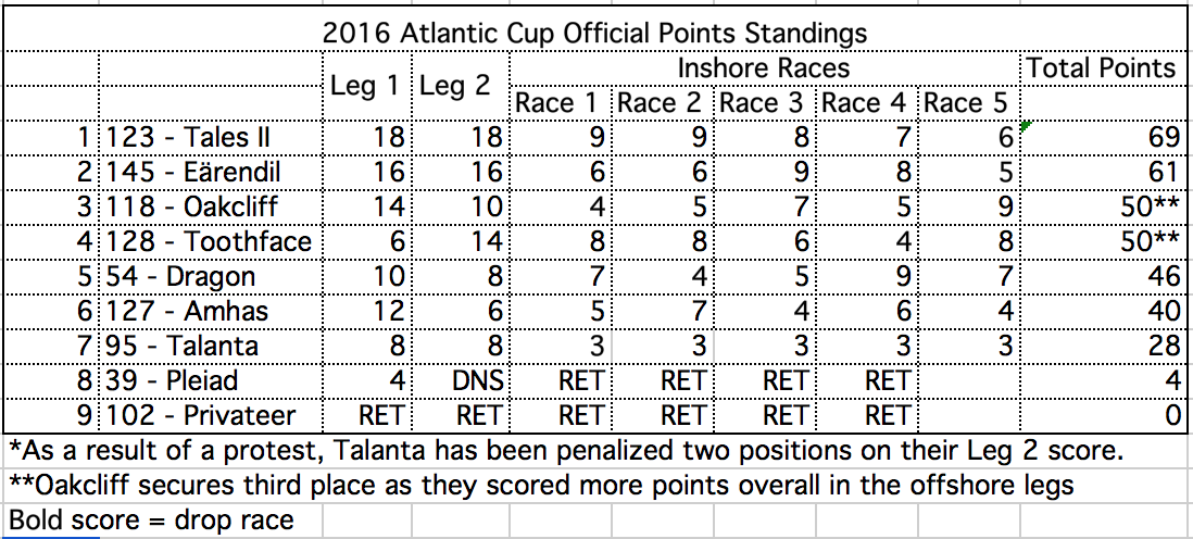 Atlantic Cup Results