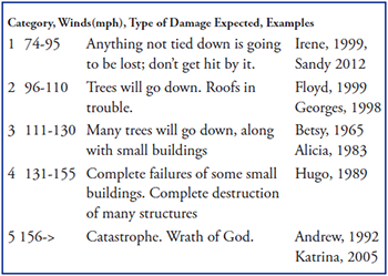 Categories of hurricanes