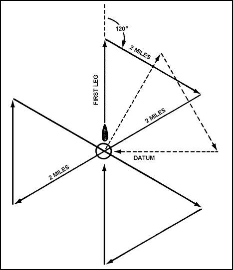SAR Pattern