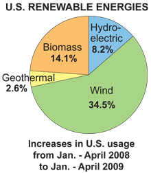 Chart of increases in renewable usage