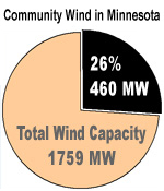 Community Wind in Minnesota